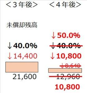 改定後の減価償却(4年目)