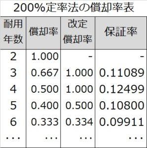 200定率法の償却率表