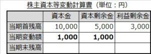 株主資本等変動計算書(増資)