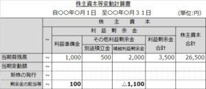 株主資本等変動計算書(強制準備金1)