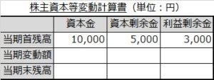 株主資本等変動計算書(期首)