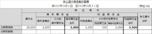 株主資本等変動計算書(期首2)