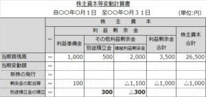 株主資本等変動計算書(積立)