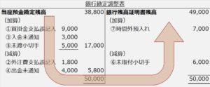 銀行勘定調整表標準フォーム企業スタート