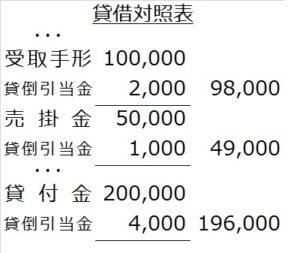 営業外債権に対する貸倒引当金の貸借対照表表示