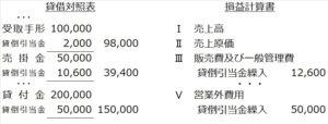 営業外債権の貸倒引当金BSPL表示(個別評価)