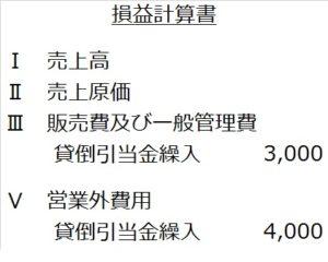 営業外債権の貸倒引当金PL表示(一括評価)
