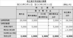 株主資本等変動計算書(合併)
