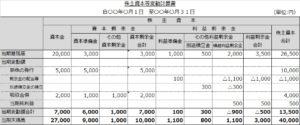株主資本等変動計算書(完成)