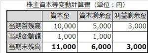 株主資本等変動計算書(期末)
