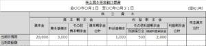 株主資本等変動計算書(期首1)