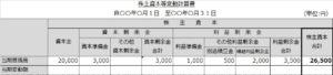 株主資本等変動計算書(期首3)