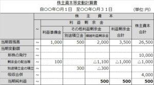 株主資本等変動計算書(純利益)