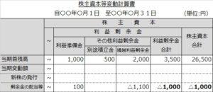 株主資本等変動計算書(配当合計)
