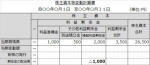 株主資本等変動計算書(配当)