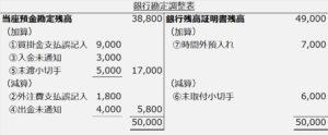 銀行勘定調整表標準フォーム記入済