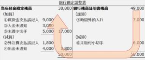 銀行勘定調整表標準フォーム銀行スタート