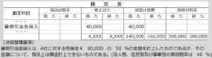 税効果会計~貸倒引当金設例